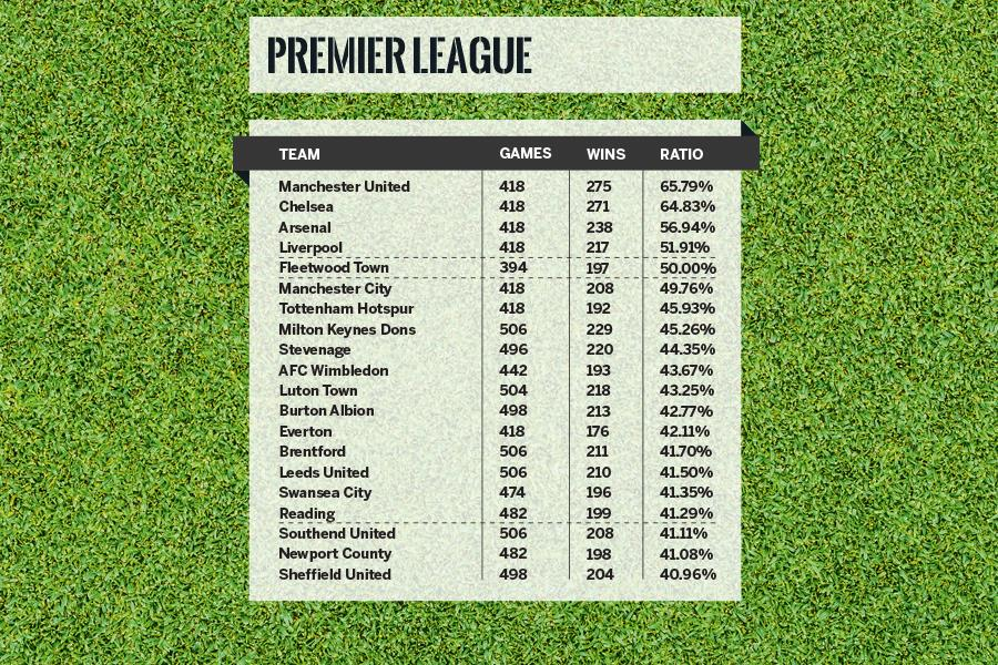 Premier league alternate table win % ()