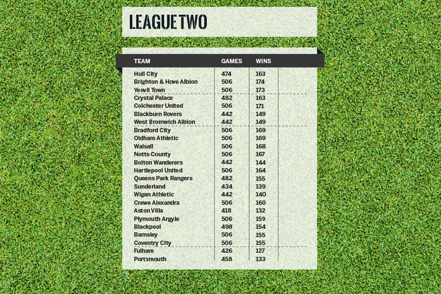 League 2 alternate table win % ()